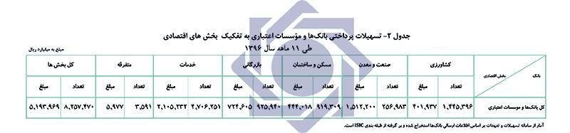 کارنامه وام دهی بانک مرکزی منتشر شد