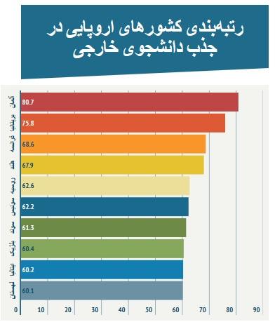 بهترین کشورهای اروپایی برای ادامه تحصیل را بشناسیم (+جدول)