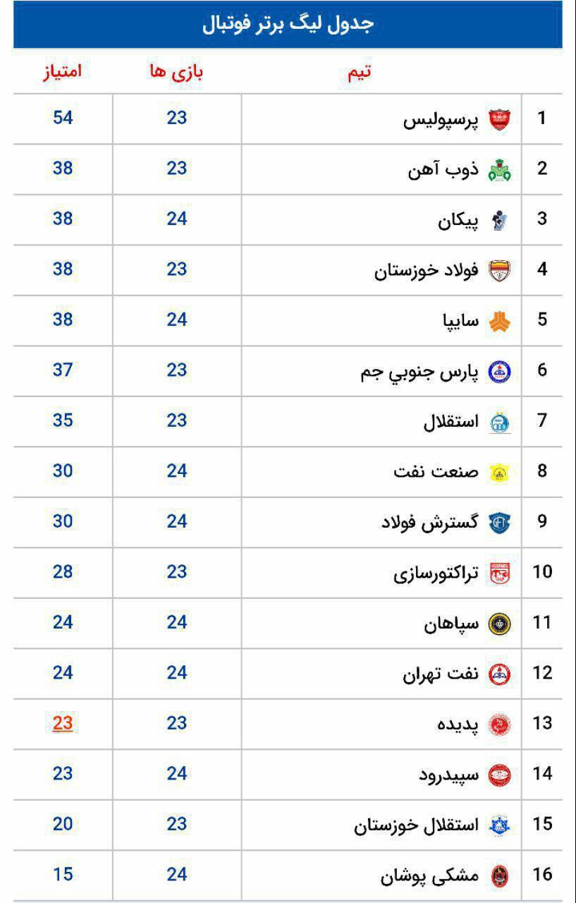 جدول لیگ برتر فوتبال در پایان دیدارهای امروز (عکس)