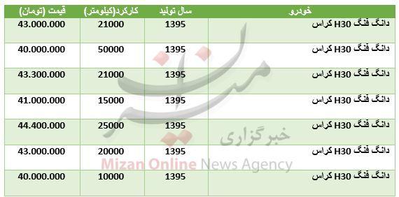 قیمت خودرو H۳۰ کراس در بازار (+جدول)