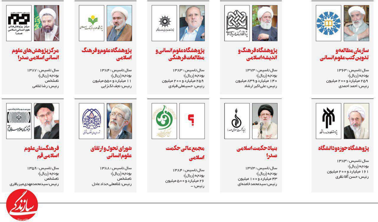 کدام نهادها از بودجه عمومی برای تولید «علوم انسانی اسلامی» استفاده میکنند؟