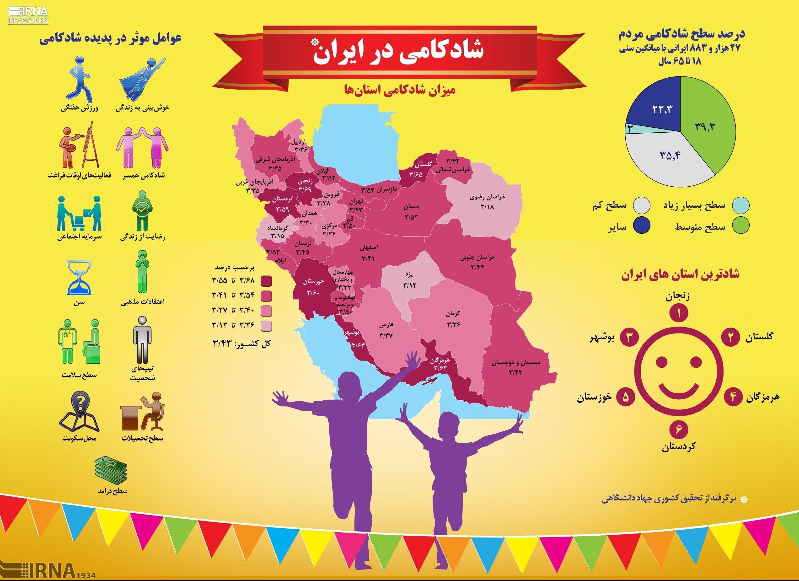شادترین مردم ایران در کدام استانها زندگی میکنند؟ (اینفوگرافیک)