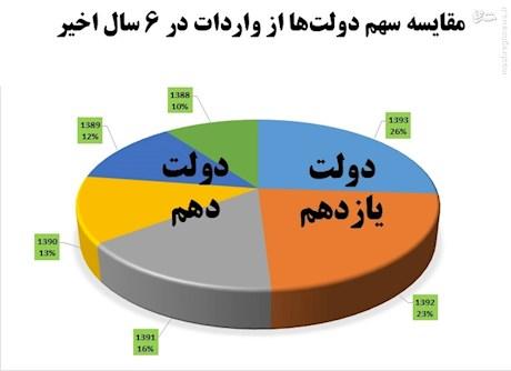 مقایسه وعده و عمل دولت روحانی و احمدی نژاد
