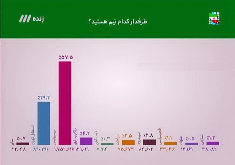 پرسپولیسی ها دو برابر استقلالی ها/قرمزها پرطرفدار ترین تیم ایران (+نظرسنجی نود)