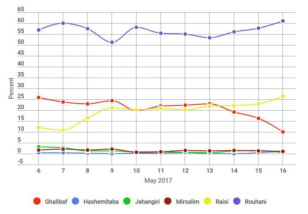 جهش آرای روحانی در نظرسنجی ایپو (عکس)