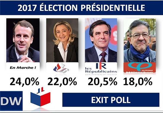 انتخابات فرانسه؛ ماکرون و لوپن پیشتاز هستند