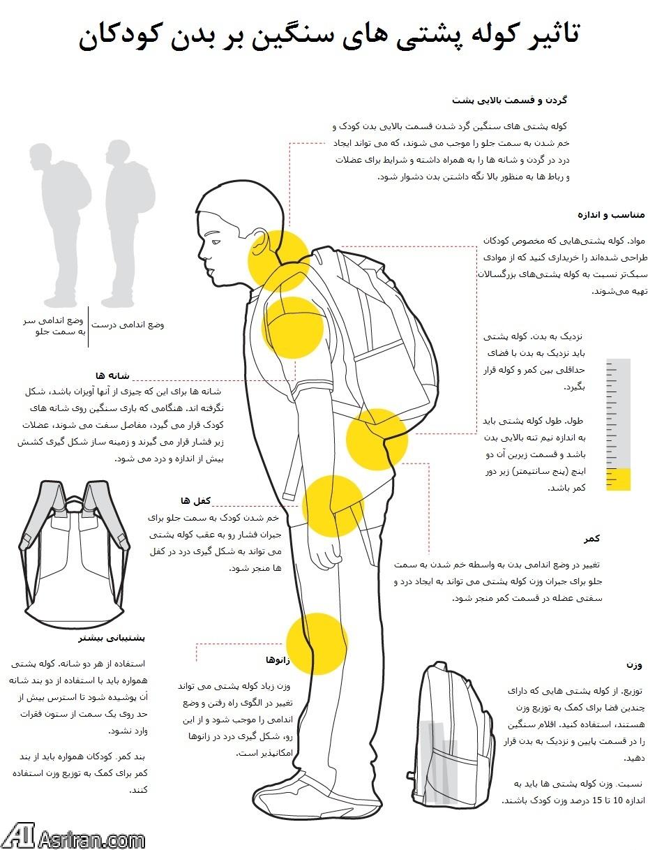 هر آنچه باید درباره کوله پشتی سنگین بدانید