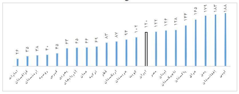 وضعیت اسفناک کسب و کار در ایران: رتبه 120 جهان! / قوع قضائیه چه کمکی می تواند به اقتصاد ملی کند؟