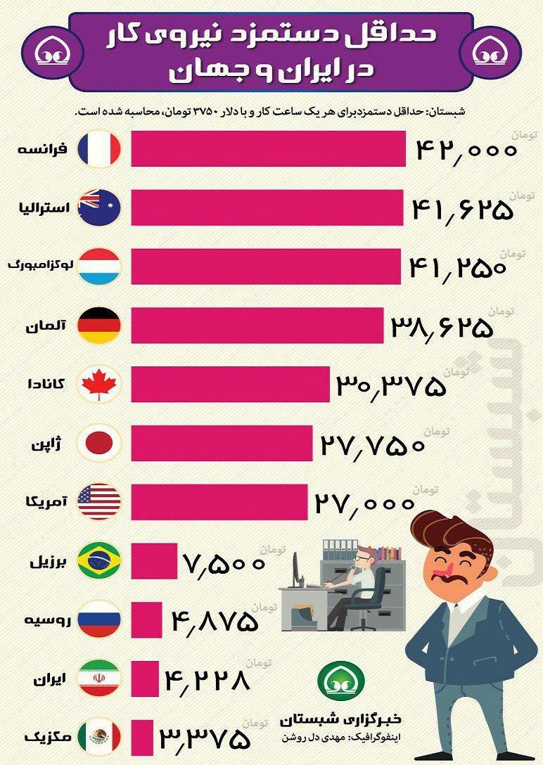 حداقل دستمزد نیروی کار در ایران و جهان ( اینفوگرافی)