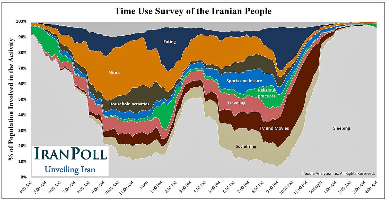 24 ساعت ایرانی ها چگونه می گذرد (+نمودار)