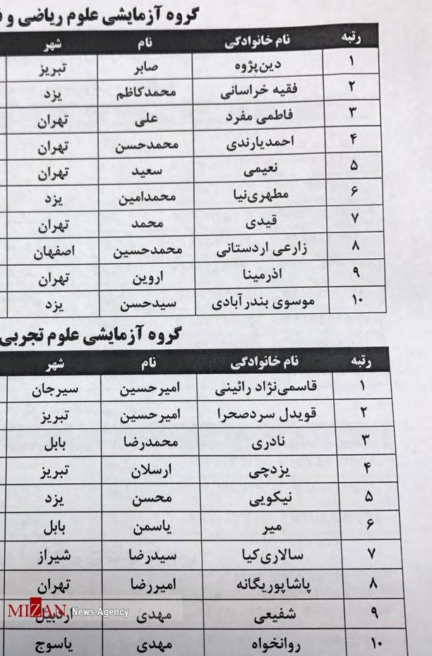 اسامی نفرات برگزیده کنکور ۹۶ اعلام شد/ تهرانی ها رکورددار نفرات برتر