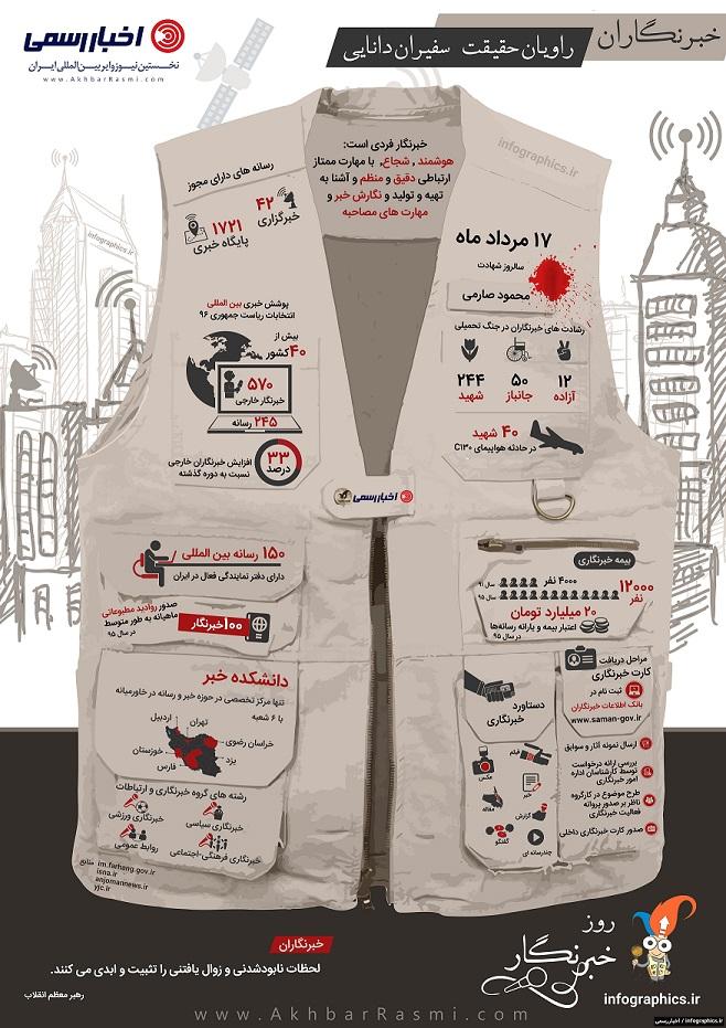 رسانهها و خبرنگاران در یک قاب تصویری (اینفوگرافیک روز خبرنگار)