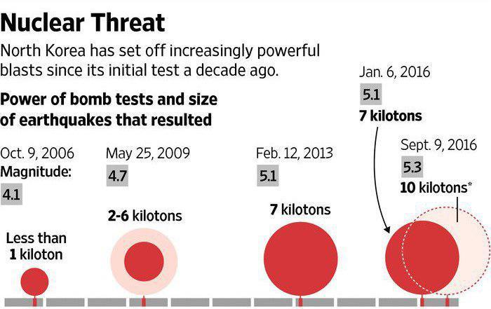 زلزله در کره شمالی/ احتمال آزمایش اتمی قوت گرفت