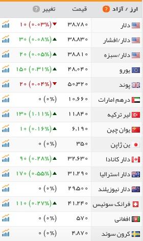 قیمت دلار و پوند در بازار