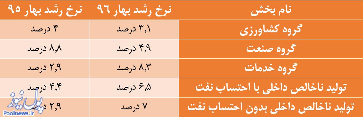 رشد خیره کننده اقتصاد غیرنفتی ایران