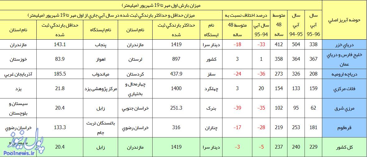 افت 5درصدی بارش باران در یک سال گذشته/مازندران،بیشترین و سیستان کمترین بارش