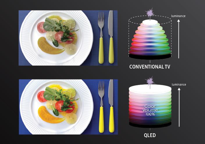 ویژگیهای فنی تلویزیونهای QLED سامسونگ/ کیفیت تصویر بیمانند