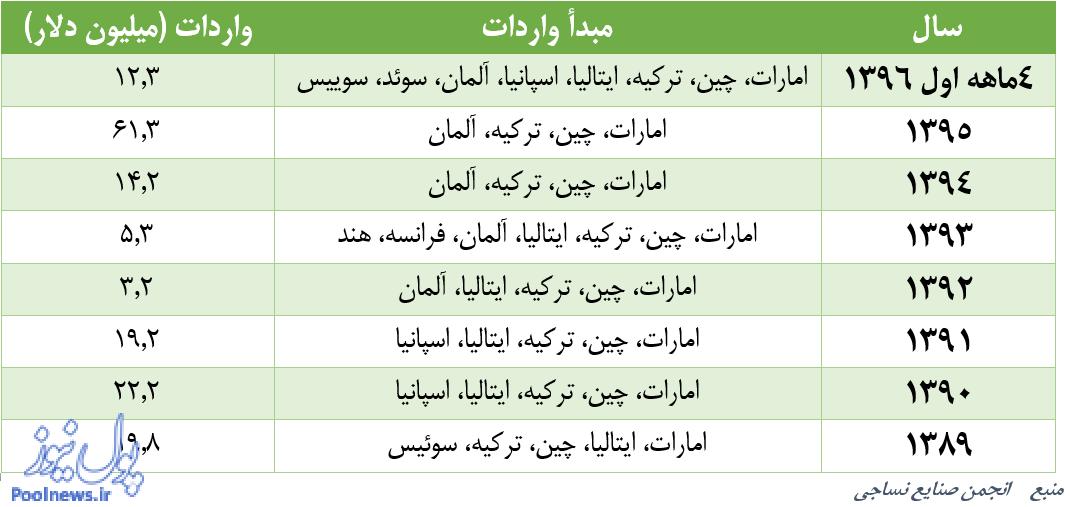 لباس های خارجی از کدام کشورها به ایران می آیند؟ / چین و ترکیه در صدر