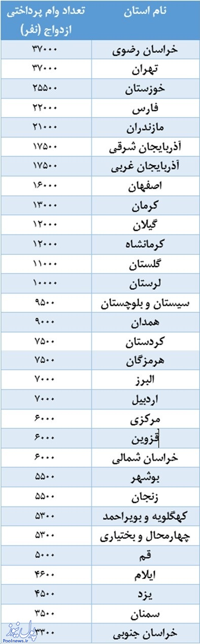 زوجهای خوششانس خراسانی و تهرانی/در چه استانی، آسانتر وام ازدواج بگیریم؟