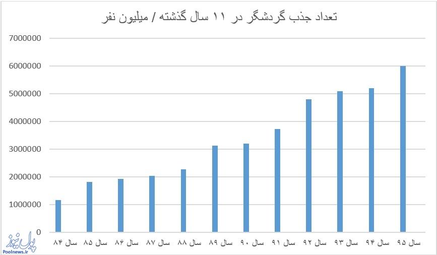 6 میلیون نفر گردشگر به کشور آمدند / ایران دهمین کشور جذاب جهان است