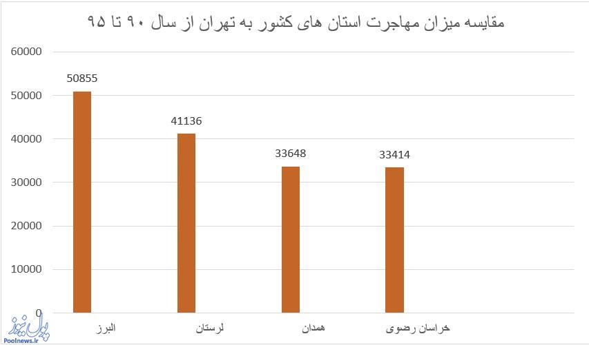 کرجی ها بیشترین رفت و آمد به تهران را دارند/ تهرانی ها به گیلان می روند