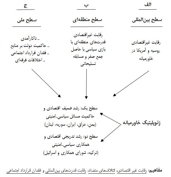 نظام بینالملل و ژئوپلیتیک جدید خاورمیانه