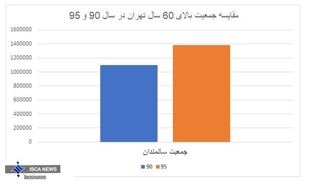 افزایش 25 درصدی جمعیت سالمندان تهرانی/کدام استان ها جمعیت بالای 100 سال دارند؟