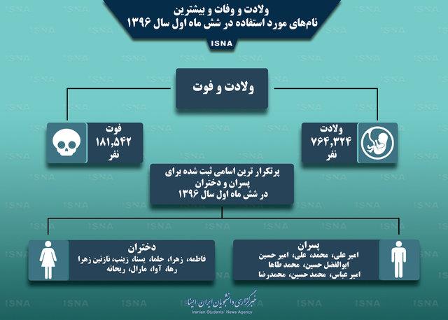 نام های محبوب ایرانی