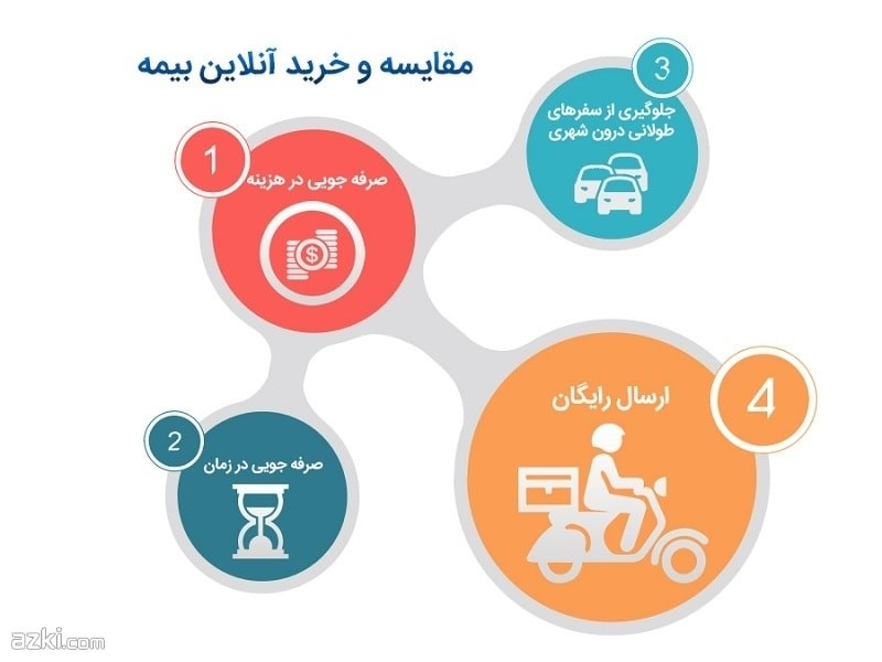 ازکی می تونی آنلاین بیمه بخری؟