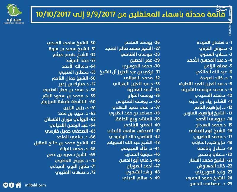 دستگیری 72 نفر از نخبگان عربستانی در یک ماه (اسامی)