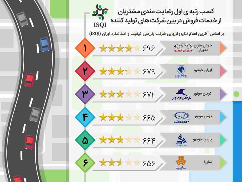 کسب رتبه ی اول رضایت مندی مشتریان از خدمات فروش توسط مدیران خودرو