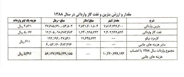 رئیس کمیسیون برنامه و بودجه: محکومیت احمدینژاد به جبران ۴۶۰۰ میلیارد تومان