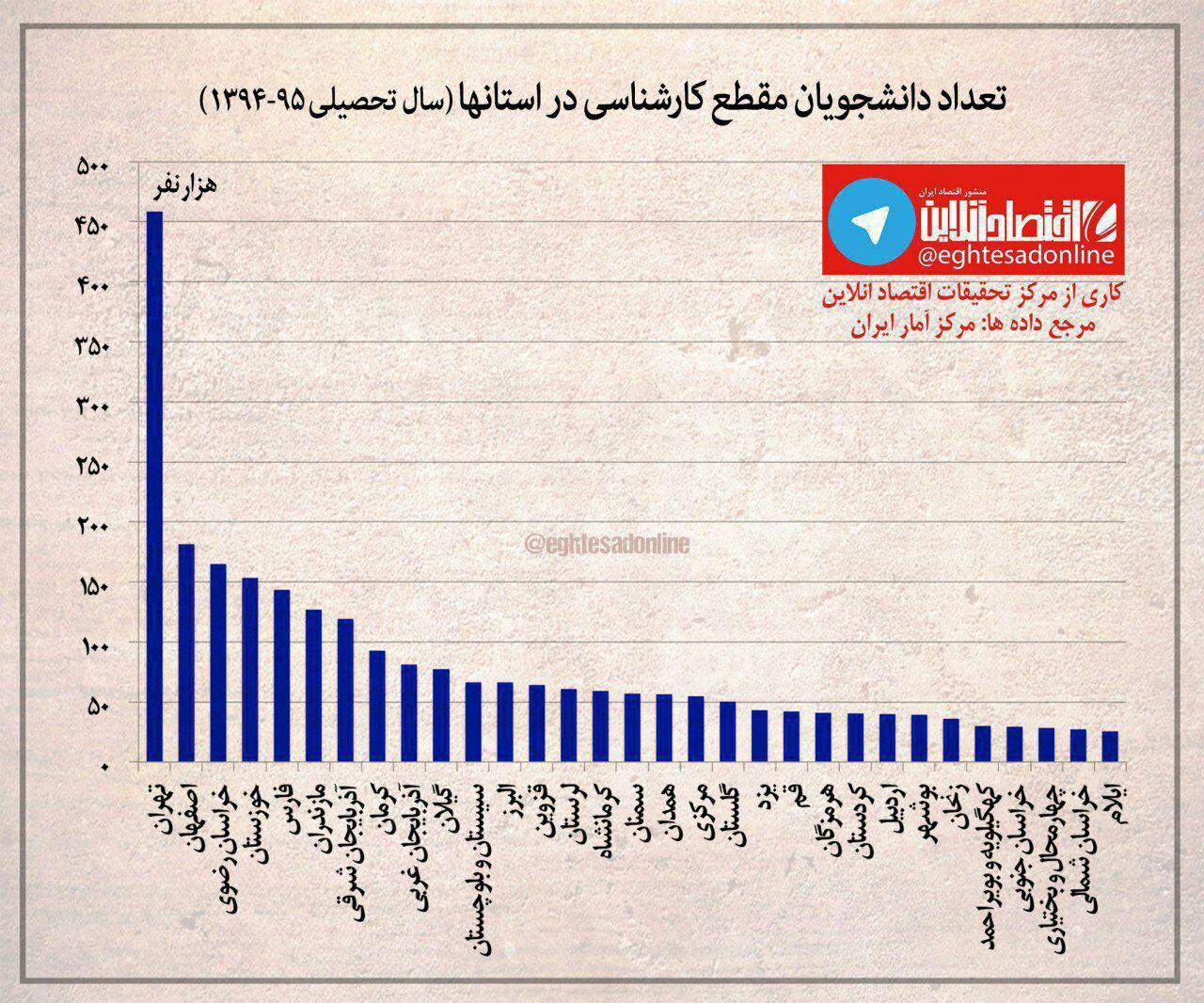 رتبهبندی استانها بر اساس تعداد دانشجویان کارشناسی/ تهران در صدر