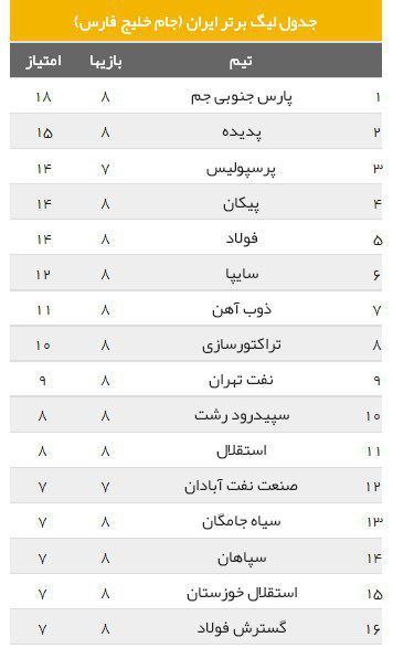 پارس جنوبی 1- 1 پدیده / زور مدعیان اول فصل به هم نرسید (+جدول)