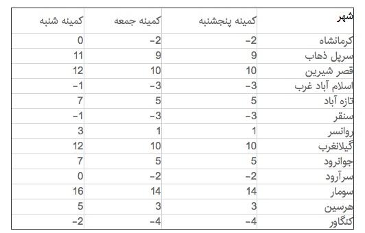 دمای کرمانشاه زیر صفر میشود/ بارش در مناطق زلزلهزده از یکشنبه