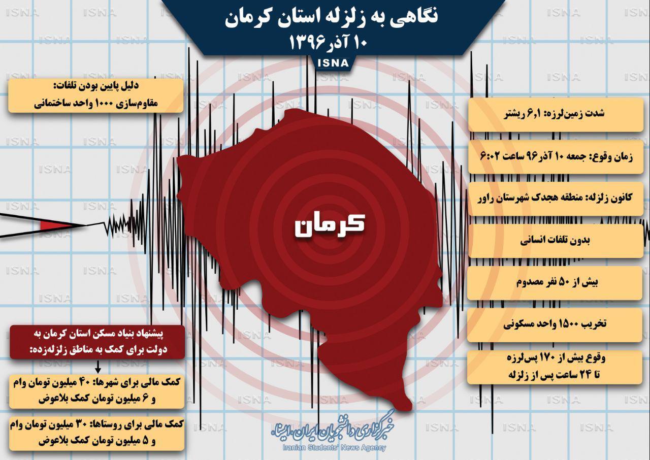 نگاهی به زلزله روز گذشته استان کرمان (اینفوگرافیک)