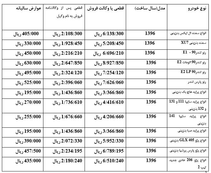 هزینه انتقال سند تعدادی از خودروهای داخلی (+جدول)