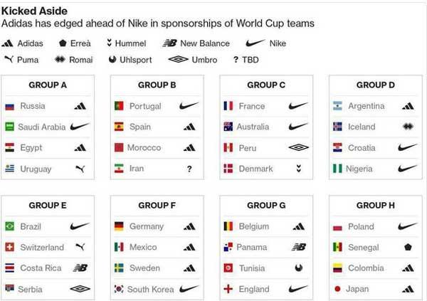 برند لباس تیم های حاضر در جام جهانی 2018 (عکس)