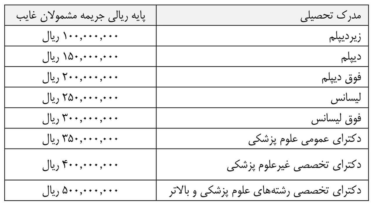 قیمت خرید غیبت سربازی در بودجه سال ۹۷ (+جدول)