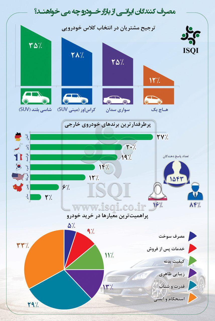 مصرف کنندگان ایرانی از بازار خودرو چه می خواهند؟
