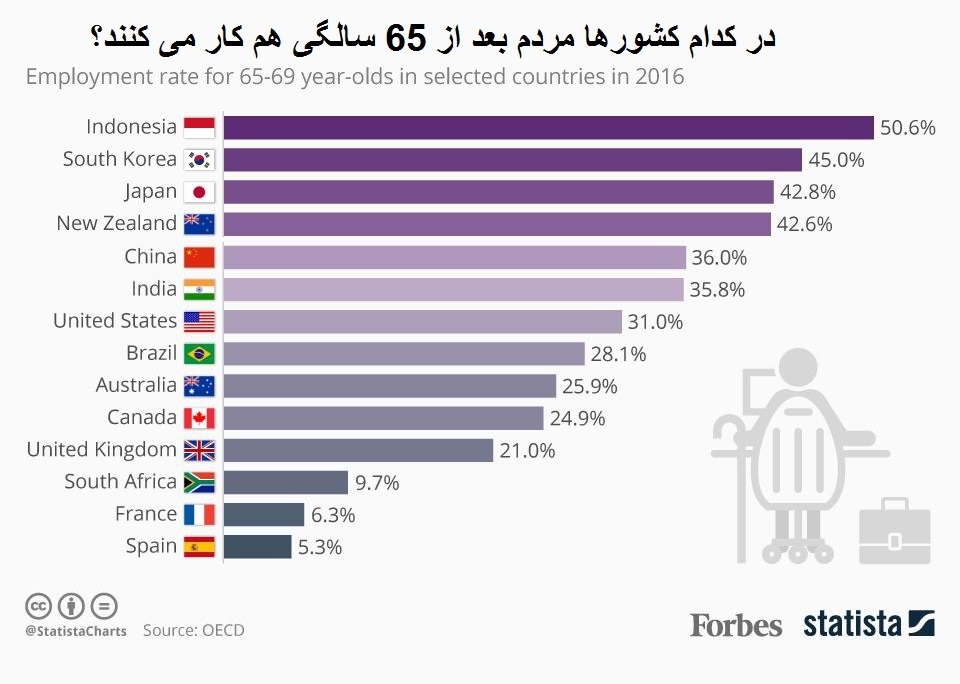 در کدام کشورها مردم بعد 65 سالگی کار میکنند؟