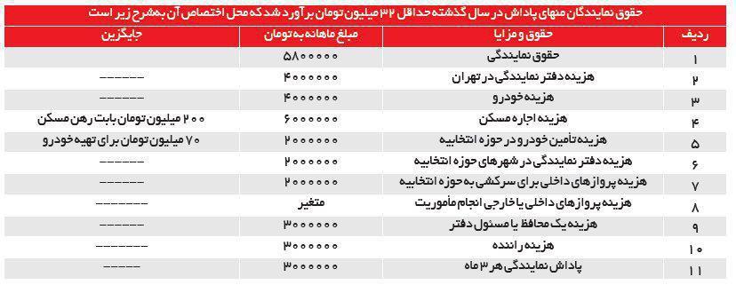 سیر تا پیاز درآمد نمایندگان از مجلس/ حقوق نمایندگان مجلس چقدر است؟ (جدول)