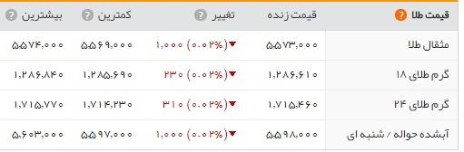 تاثیر زلزله تهران بر بازار طلا و سکه/ بیت کوین 17 هزار دلاری شد