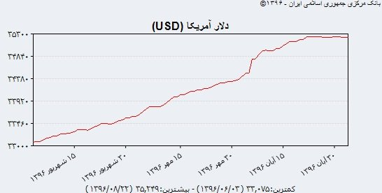 روال متفاوت دلار دولتی! (+جدول)