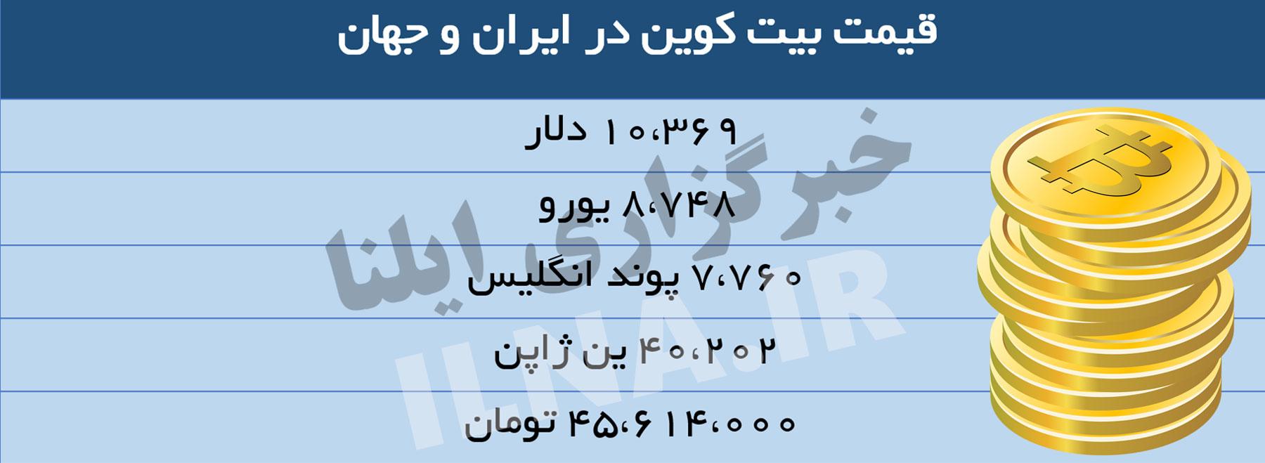 قیمت بیتکوین در ایران از 45 میلیون تومان عبور کرد (+ جدول)