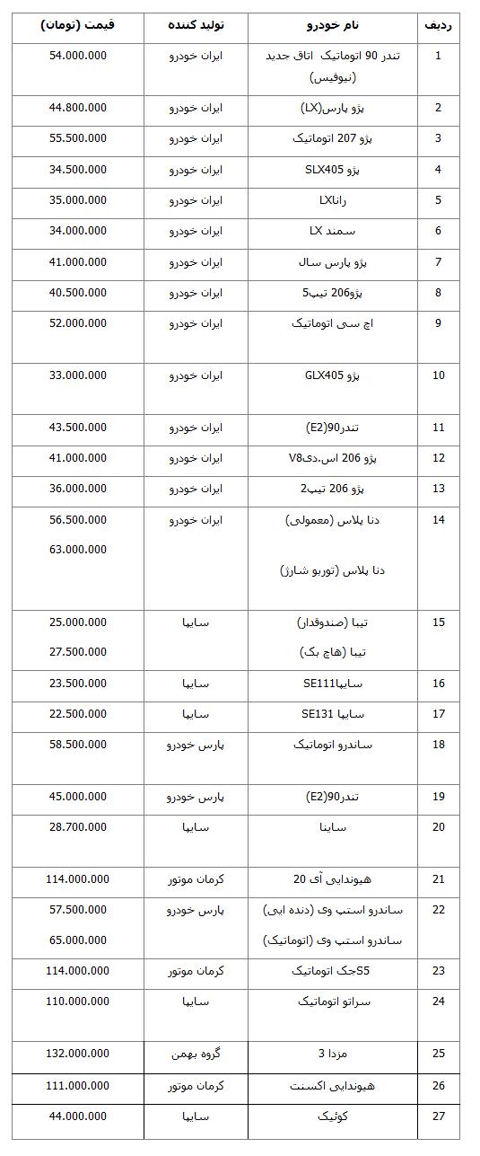 آخرین قیمت خودروی داخلی در بازار پس از تعطیلات نوروزی 97 (+جدول)