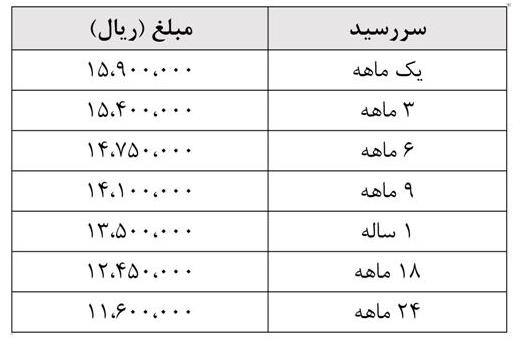 نرخ پیش فروش انواع سکه اعلام شد/ عرضه سکه در تمام شعب بانک ملی