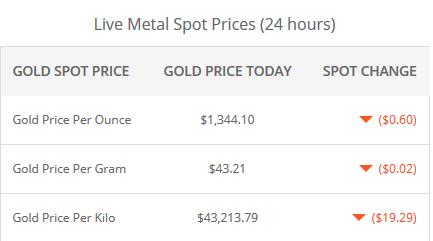 کاهش قیمت طلا و نفت در بازارهای جهانی