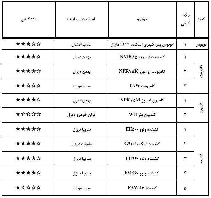 جدیدترین لیست از باکیفیت و بی کیفیتترین خودروهای تولید داخل (+جدول)