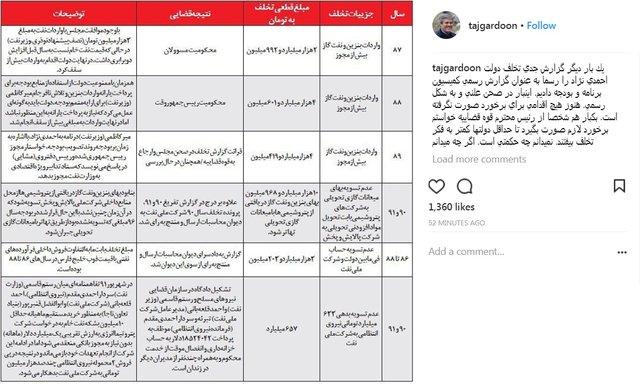 تاجگردون: شخصا از رییس قوه قضاییه خواستم با تخلفات نفتی دوره احمدی نژاد برخورد شود
